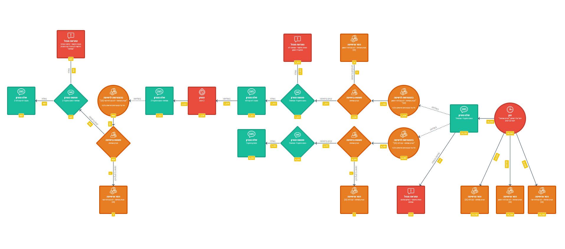 תהליך אוטומציה עם טריגרים ופעולות